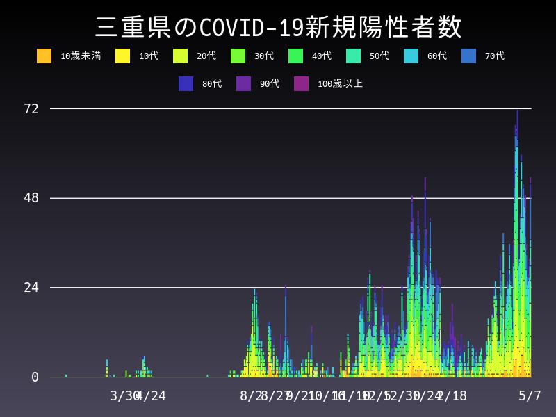 2021年5月7日 三重県 新型コロナウイルス新規陽性者数 グラフ