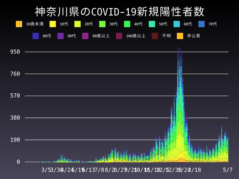 2021年5月7日 神奈川県 新型コロナウイルス新規陽性者数 グラフ