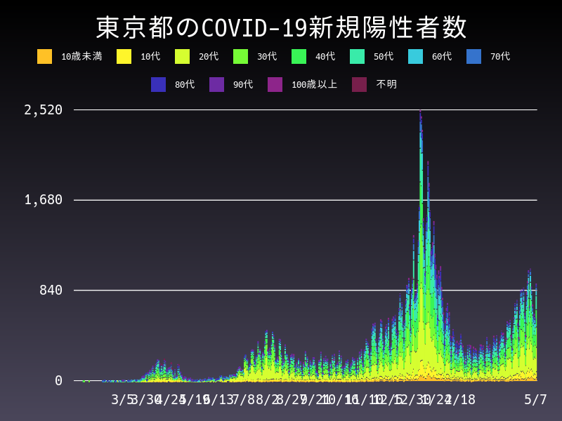 2021年5月7日 東京都 新型コロナウイルス新規陽性者数 グラフ