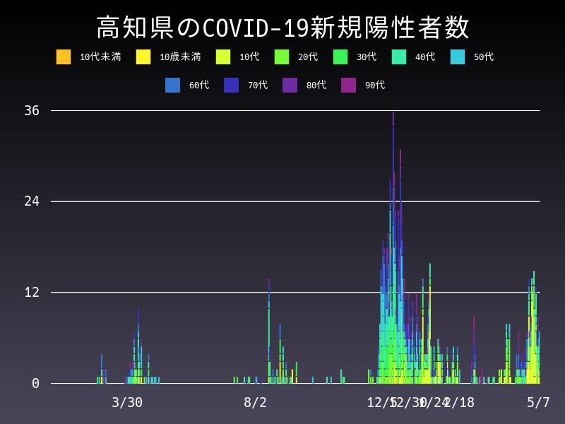 2021年5月7日 高知県 新型コロナウイルス新規陽性者数 グラフ