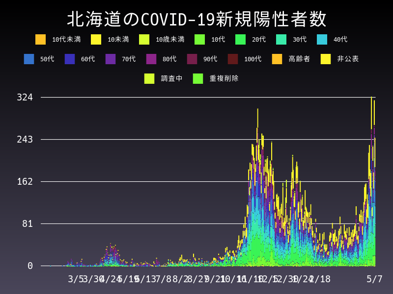 2021年5月7日 北海道 新型コロナウイルス新規陽性者数 グラフ