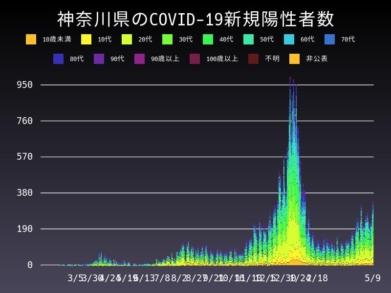 2021年5月9日 神奈川県 新型コロナウイルス新規陽性者数 グラフ