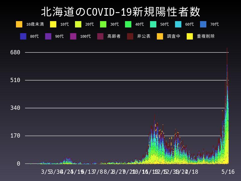 2021年5月16日 北海道 新型コロナウイルス新規陽性者数 グラフ