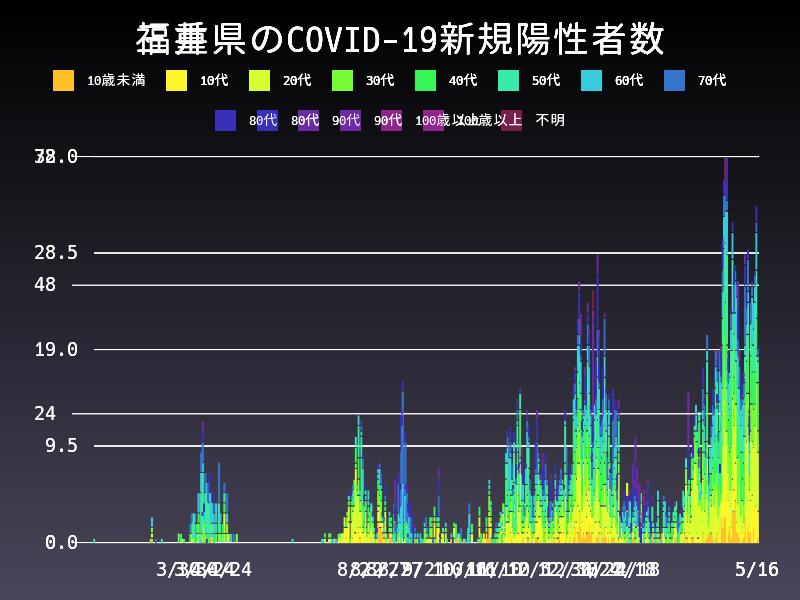 2021年5月16日 三重県 新型コロナウイルス新規陽性者数 グラフ