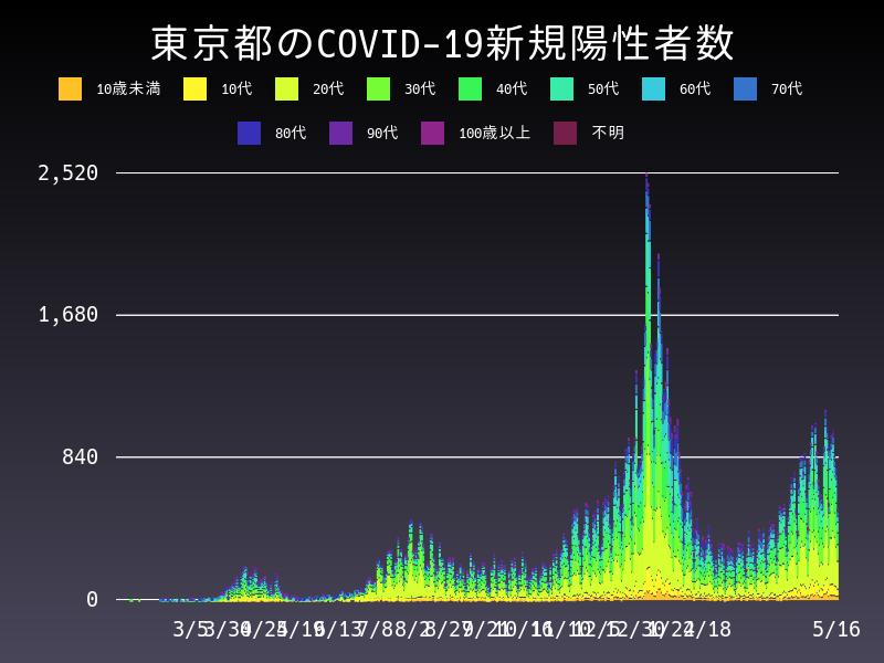 2021年5月16日 東京都 新型コロナウイルス新規陽性者数 グラフ
