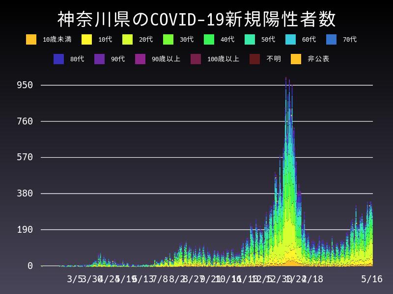 2021年5月16日 神奈川県 新型コロナウイルス新規陽性者数 グラフ