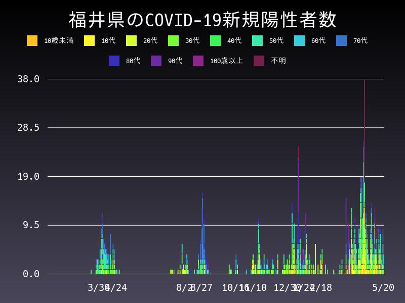 2021年5月20日 福井県 新型コロナウイルス新規陽性者数 グラフ
