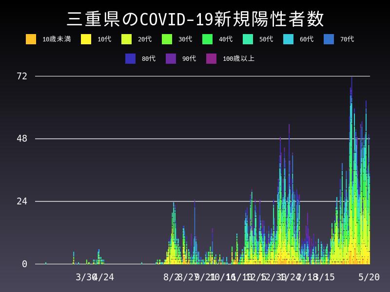 2021年5月20日 三重県 新型コロナウイルス新規陽性者数 グラフ