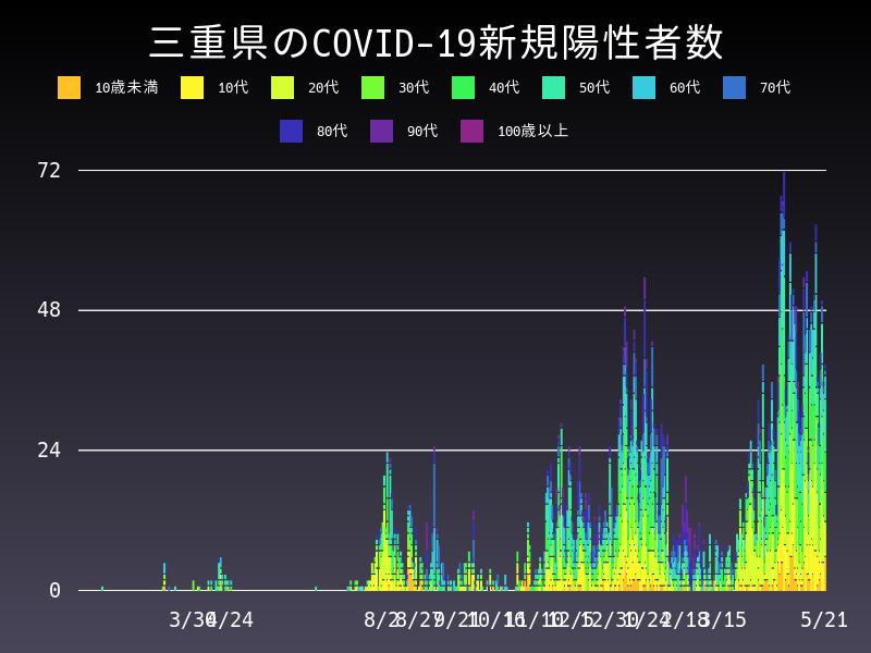 2021年5月21日 三重県 新型コロナウイルス新規陽性者数 グラフ