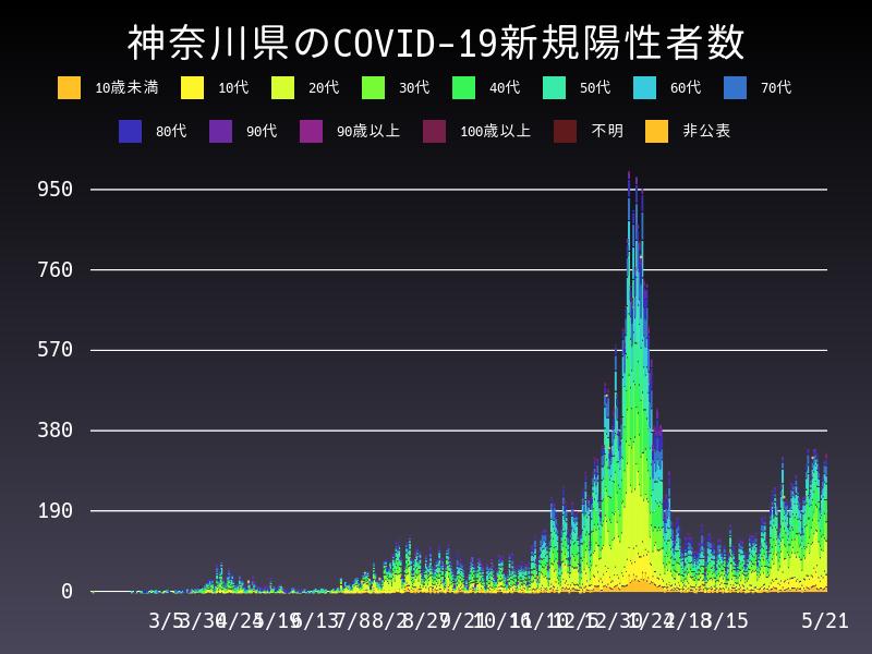2021年5月21日 神奈川県 新型コロナウイルス新規陽性者数 グラフ