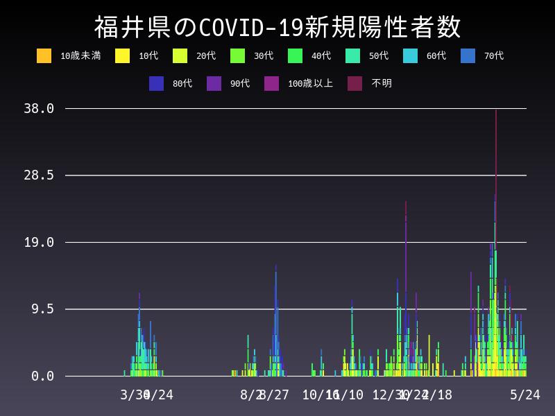 2021年5月24日 福井県 新型コロナウイルス新規陽性者数 グラフ