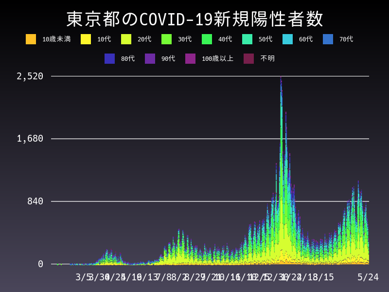 2021年5月24日 東京都 新型コロナウイルス新規陽性者数 グラフ