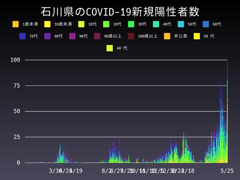 2021年5月25日 石川県 新型コロナウイルス新規陽性者数 グラフ