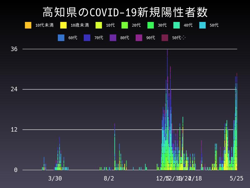 2021年5月25日 高知県 新型コロナウイルス新規陽性者数 グラフ