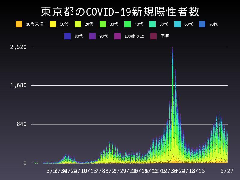 2021年5月27日 東京都 新型コロナウイルス新規陽性者数 グラフ