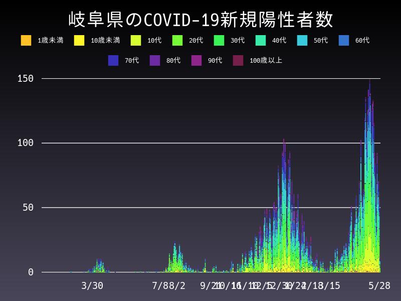 2021年5月28日 岐阜県 新型コロナウイルス新規陽性者数 グラフ
