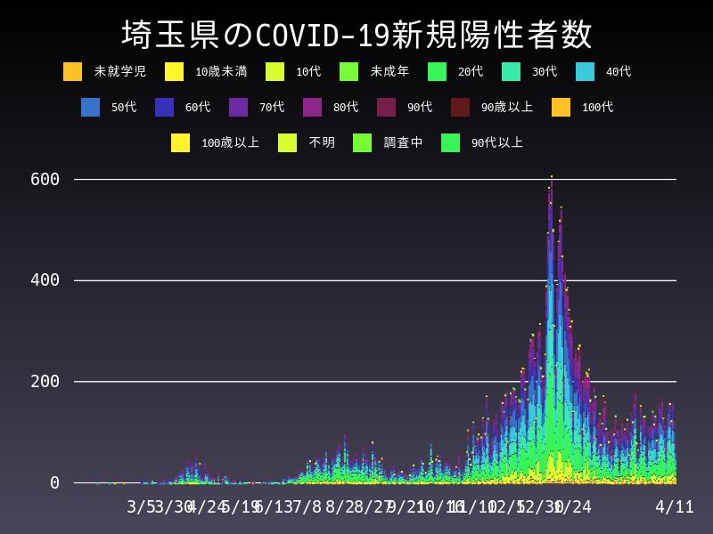 2021年4月11日 埼玉県 新型コロナウイルス新規陽性者数 グラフ