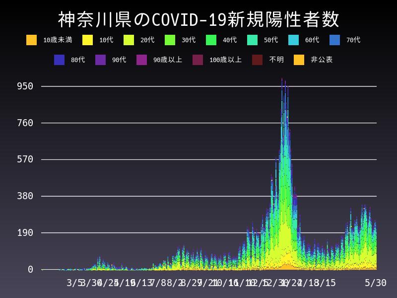 2021年5月30日 神奈川県 新型コロナウイルス新規陽性者数 グラフ