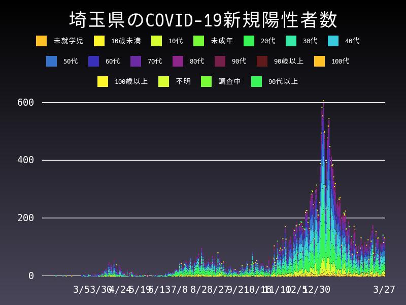 2021年3月27日 埼玉県 新型コロナウイルス新規陽性者数 グラフ