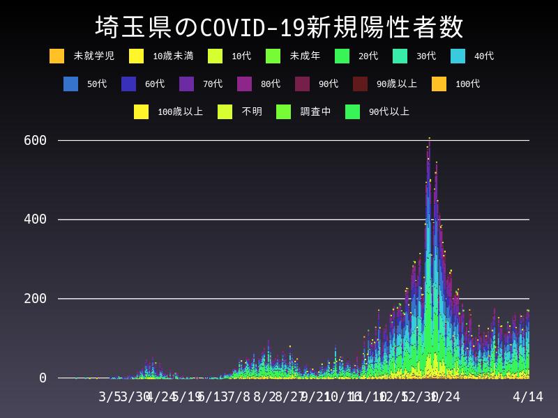 2021年4月14日 埼玉県 新型コロナウイルス新規陽性者数 グラフ