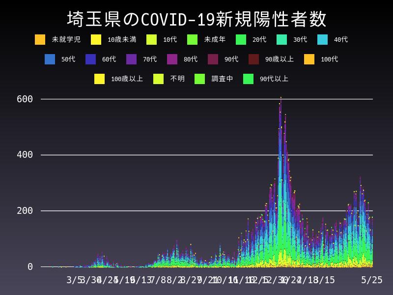 2021年5月25日 埼玉県 新型コロナウイルス新規陽性者数 グラフ
