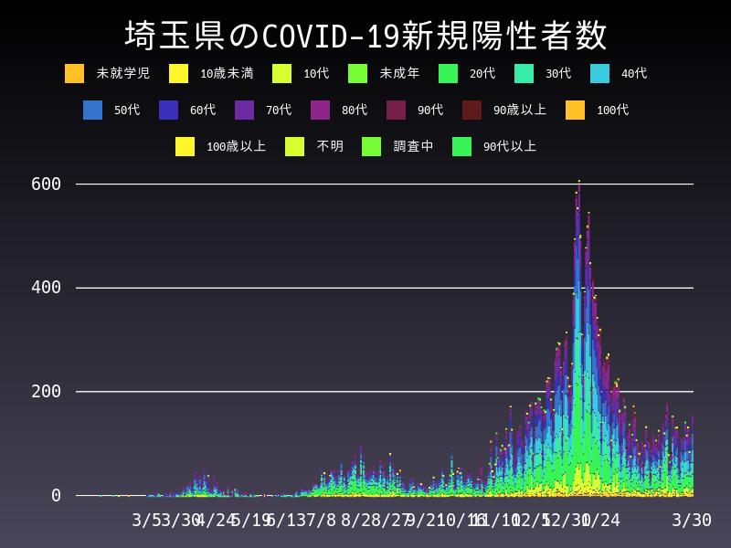 2021年3月30日 埼玉県 新型コロナウイルス新規陽性者数 グラフ
