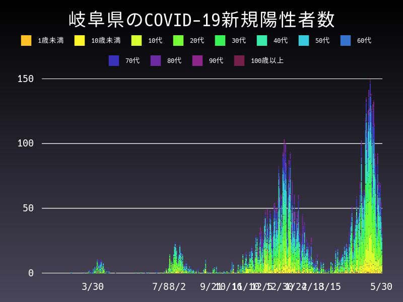 2021年5月30日 岐阜県 新型コロナウイルス新規陽性者数 グラフ