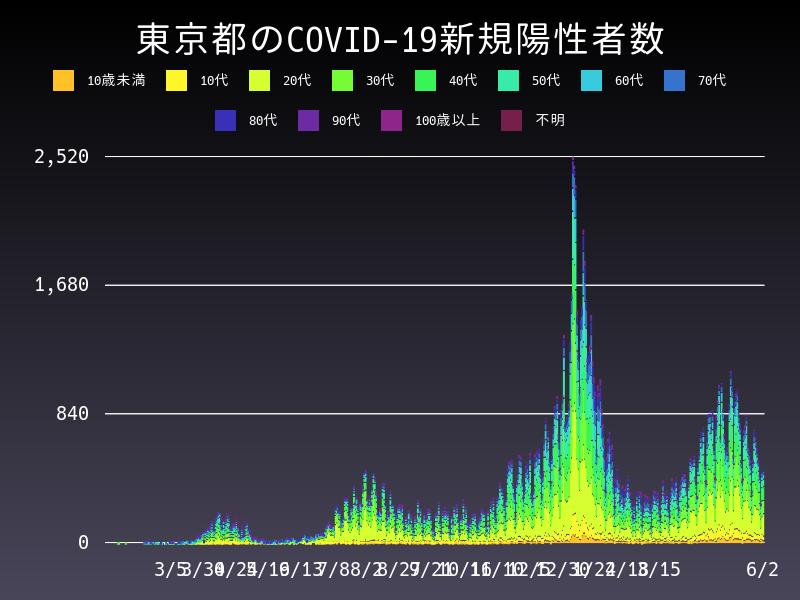 2021年6月2日 東京都 新型コロナウイルス新規陽性者数 グラフ