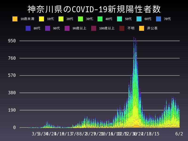 2021年6月2日 神奈川県 新型コロナウイルス新規陽性者数 グラフ