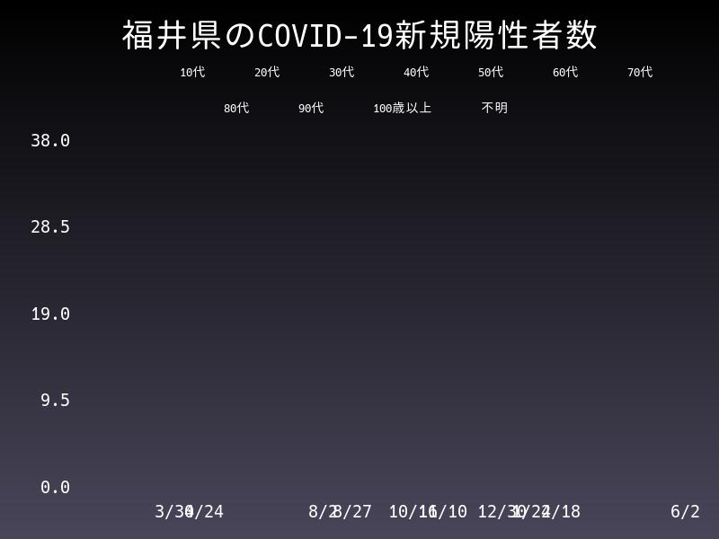 2021年6月2日 福井県 新型コロナウイルス新規陽性者数 グラフ