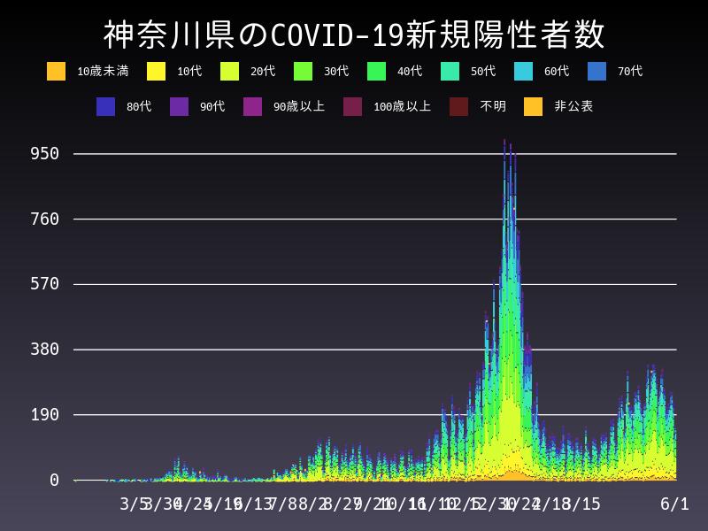 2021年6月1日 神奈川県 新型コロナウイルス新規陽性者数 グラフ