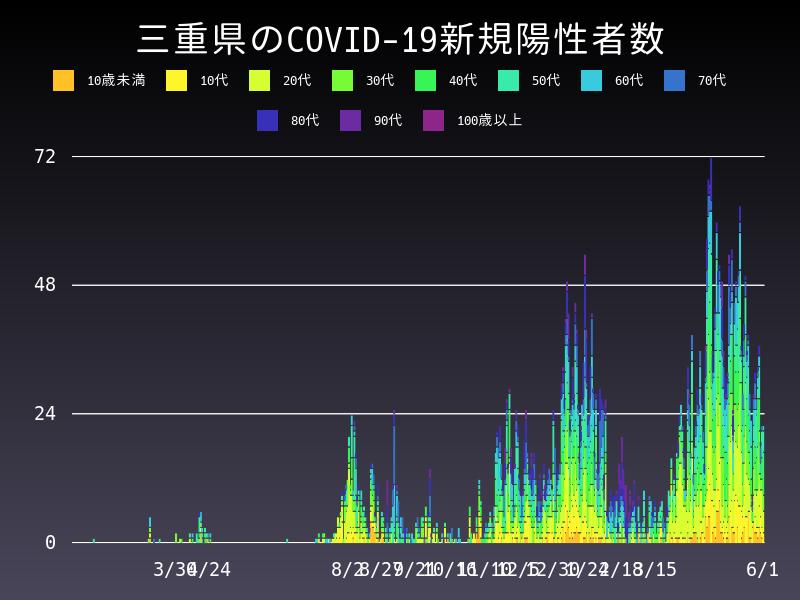 2021年6月1日 三重県 新型コロナウイルス新規陽性者数 グラフ