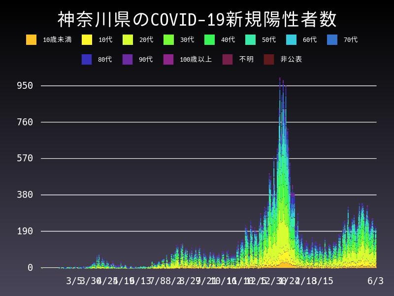 2021年6月3日 神奈川県 新型コロナウイルス新規陽性者数 グラフ