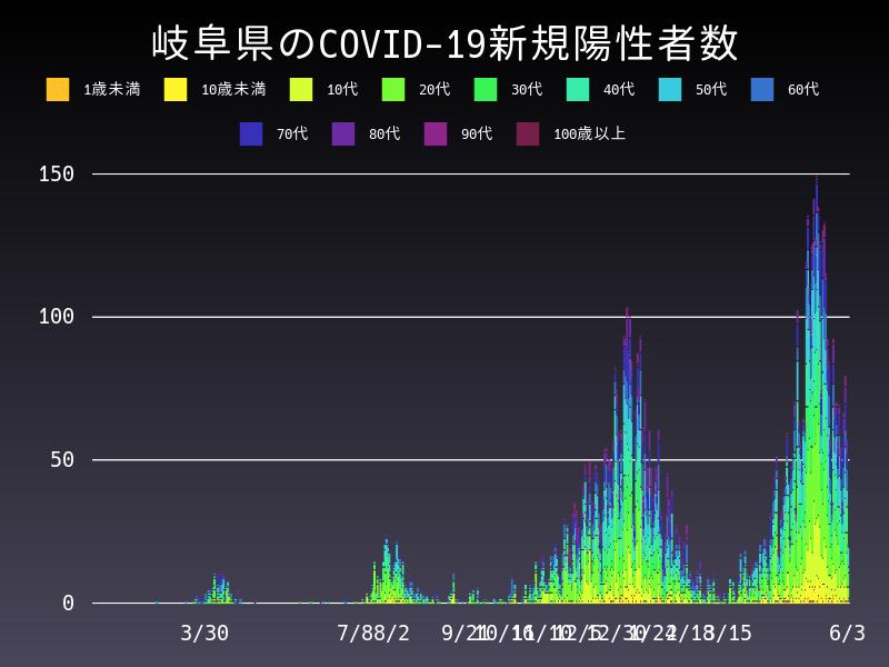 2021年6月3日 岐阜県 新型コロナウイルス新規陽性者数 グラフ