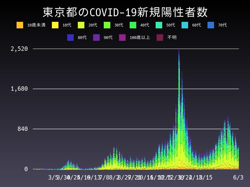 2021年6月3日 東京都 新型コロナウイルス新規陽性者数 グラフ