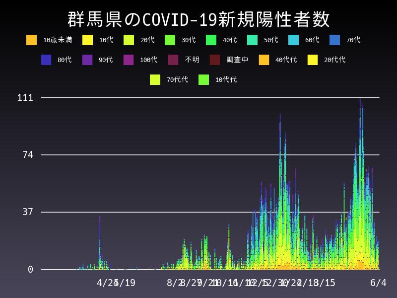 2021年6月4日 群馬県 新型コロナウイルス新規陽性者数 グラフ