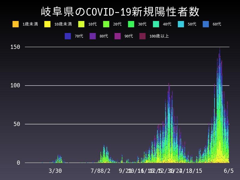 2021年6月5日 岐阜県 新型コロナウイルス新規陽性者数 グラフ