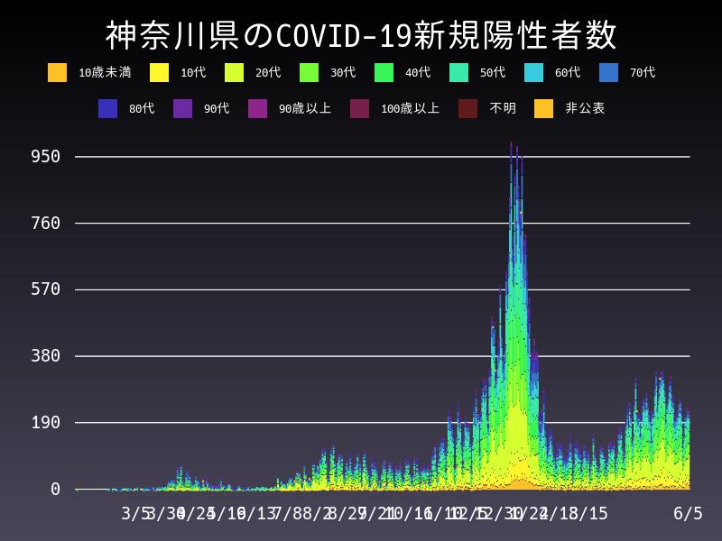 2021年6月5日 神奈川県 新型コロナウイルス新規陽性者数 グラフ