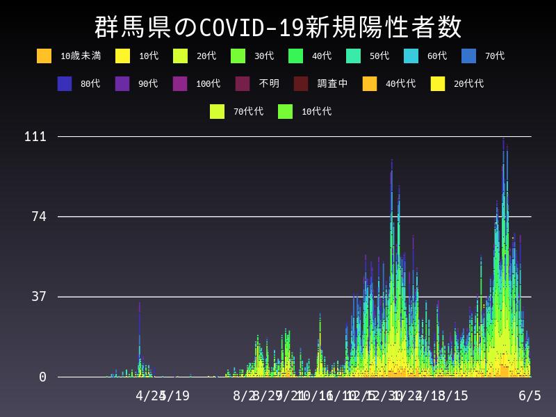 2021年6月5日 群馬県 新型コロナウイルス新規陽性者数 グラフ