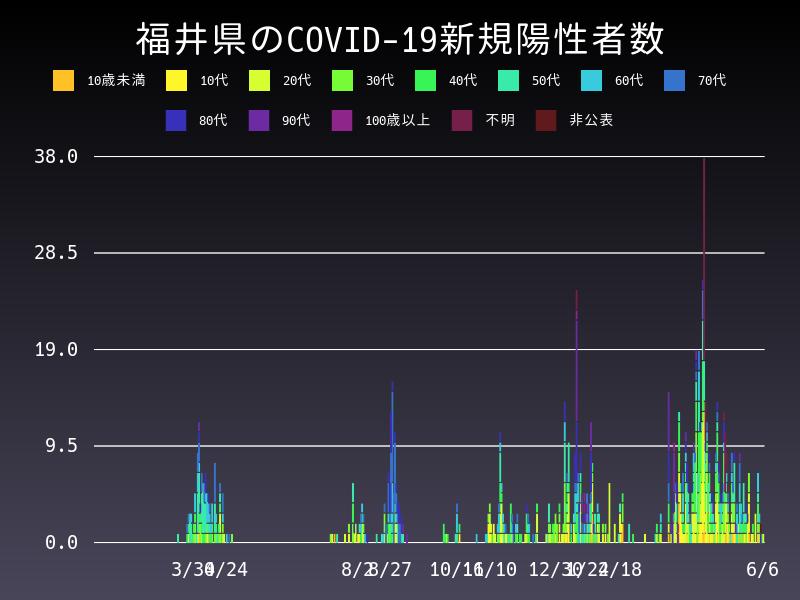 2021年6月6日 福井県 新型コロナウイルス新規陽性者数 グラフ