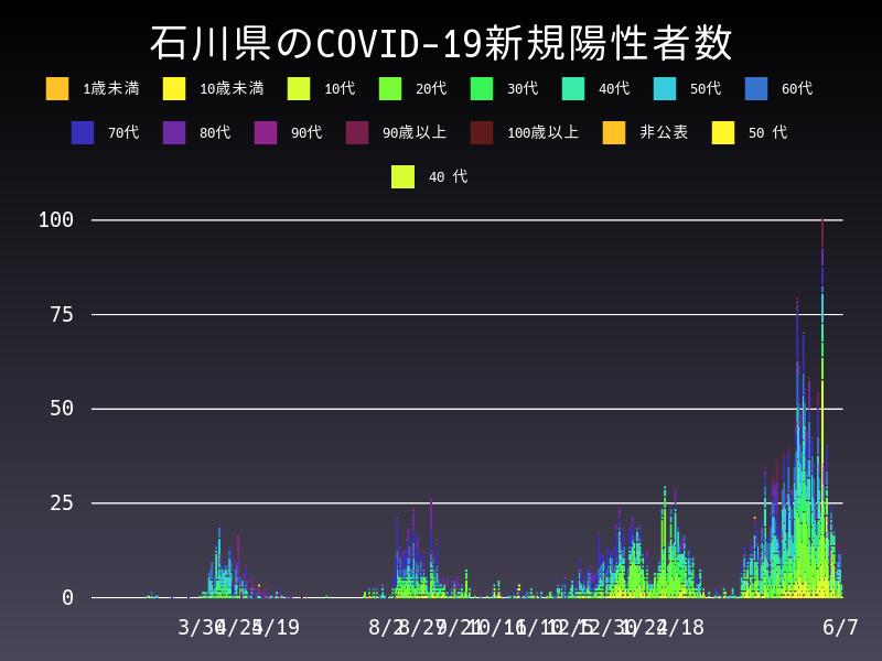 2021年6月7日 石川県 新型コロナウイルス新規陽性者数 グラフ