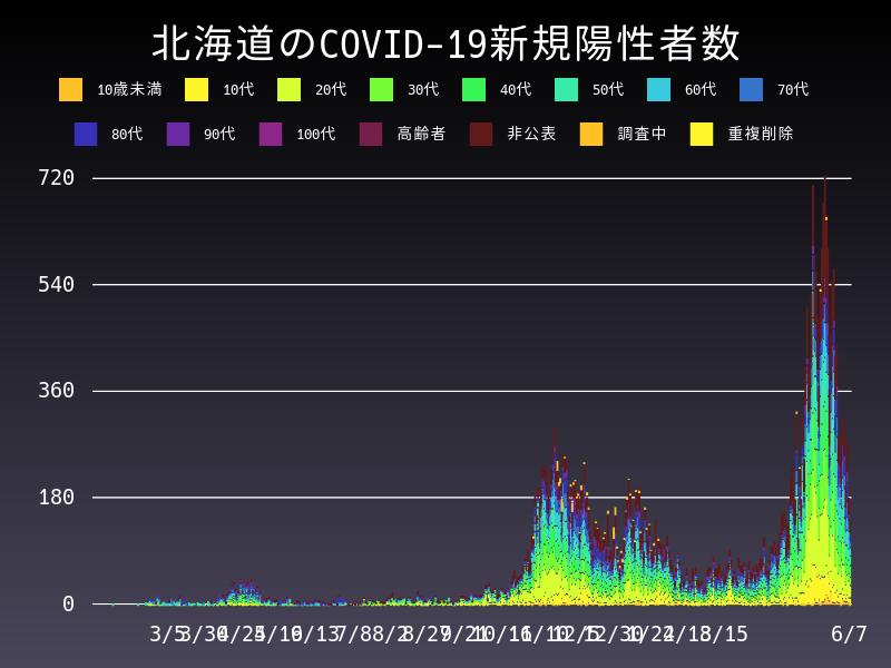 2021年6月7日 北海道 新型コロナウイルス新規陽性者数 グラフ