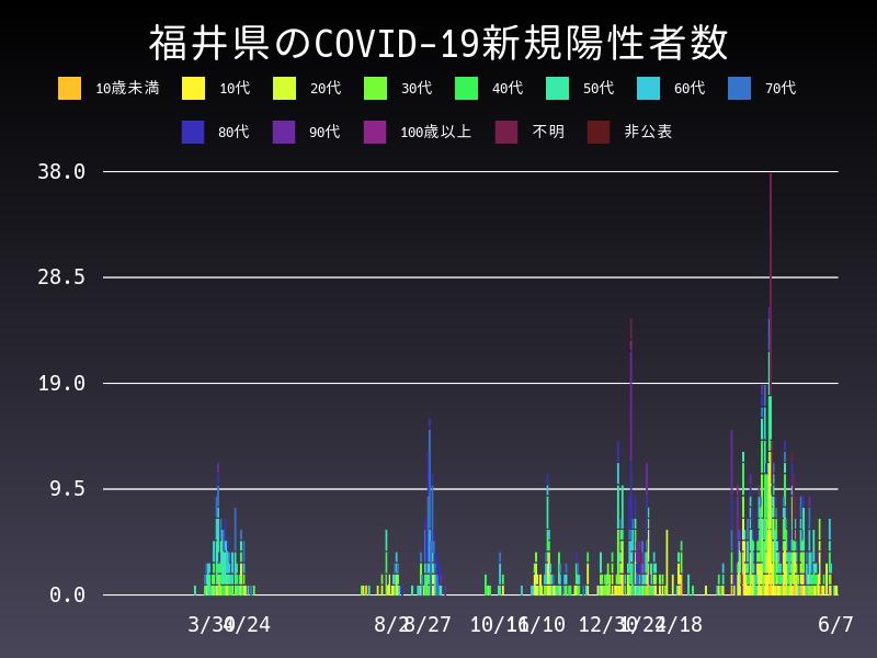 2021年6月7日 福井県 新型コロナウイルス新規陽性者数 グラフ