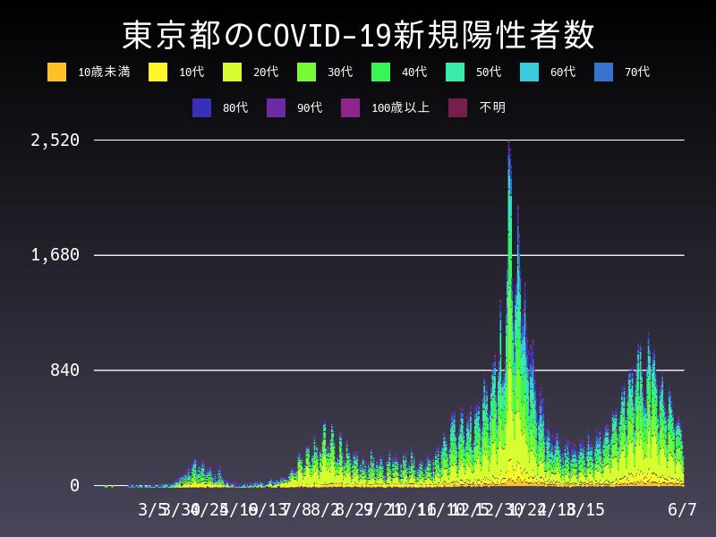 2021年6月7日 東京都 新型コロナウイルス新規陽性者数 グラフ