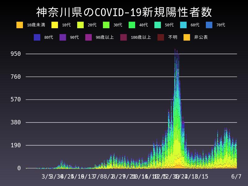 2021年6月7日 神奈川県 新型コロナウイルス新規陽性者数 グラフ