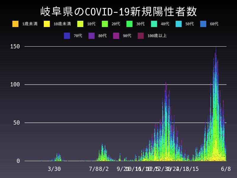 2021年6月8日 岐阜県 新型コロナウイルス新規陽性者数 グラフ