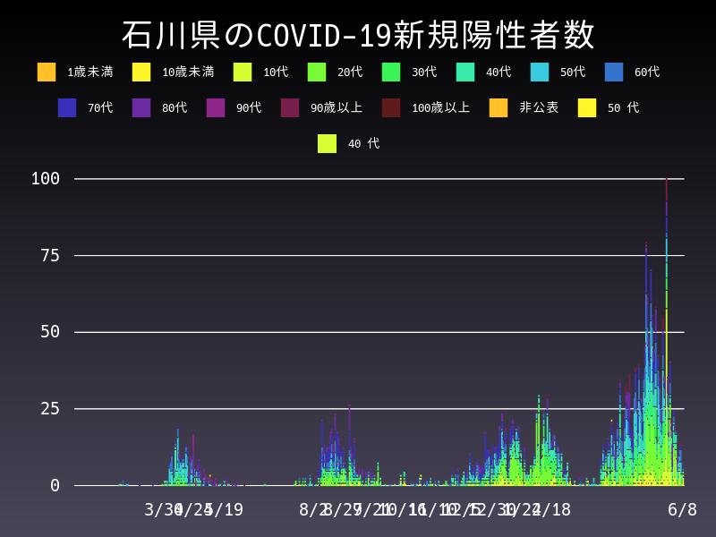2021年6月8日 石川県 新型コロナウイルス新規陽性者数 グラフ