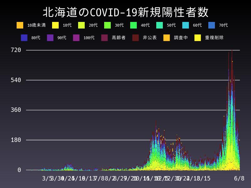 2021年6月8日 北海道 新型コロナウイルス新規陽性者数 グラフ