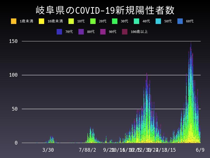 2021年6月9日 岐阜県 新型コロナウイルス新規陽性者数 グラフ