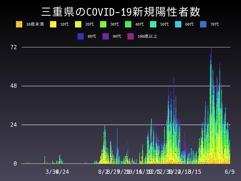 2021年6月9日 三重県 新型コロナウイルス新規陽性者数 グラフ